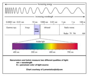 Avian Lighting Wave Length Chart